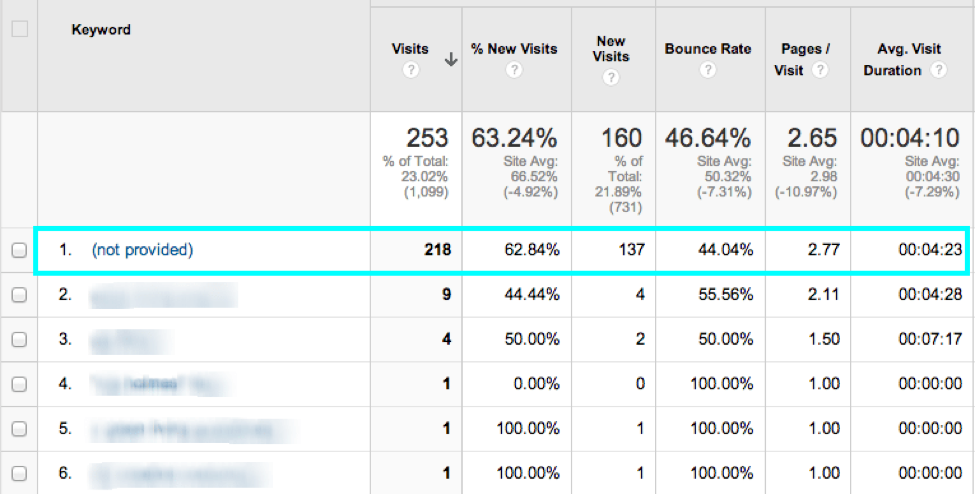 Measure SEO with keyword performance.