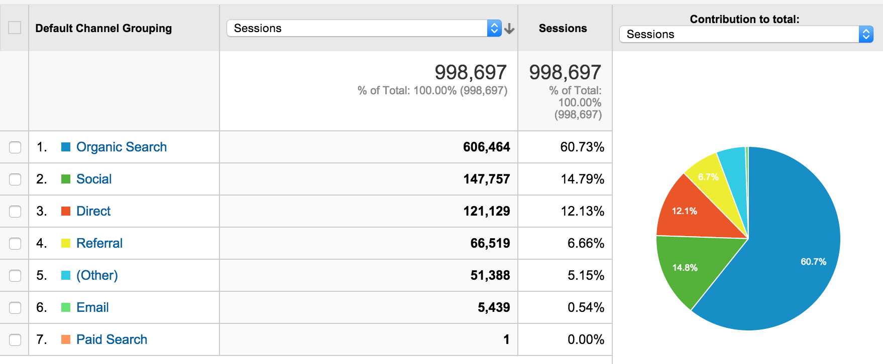 Channels report in google analytics.