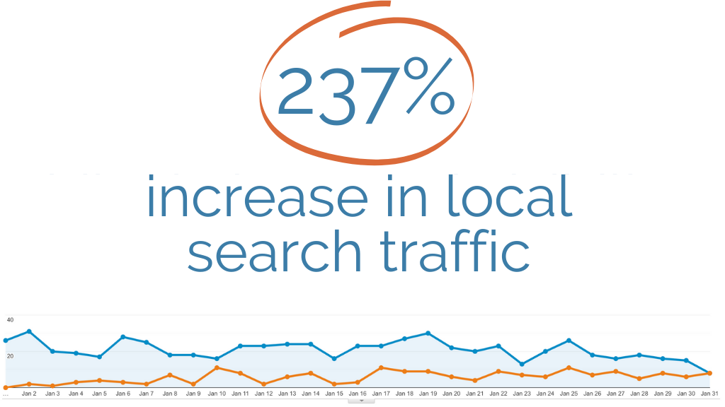 Increase local search traffic 237%.
