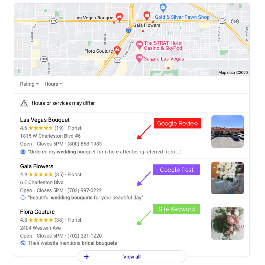Google sees keywords in reviews, posts and on your website.