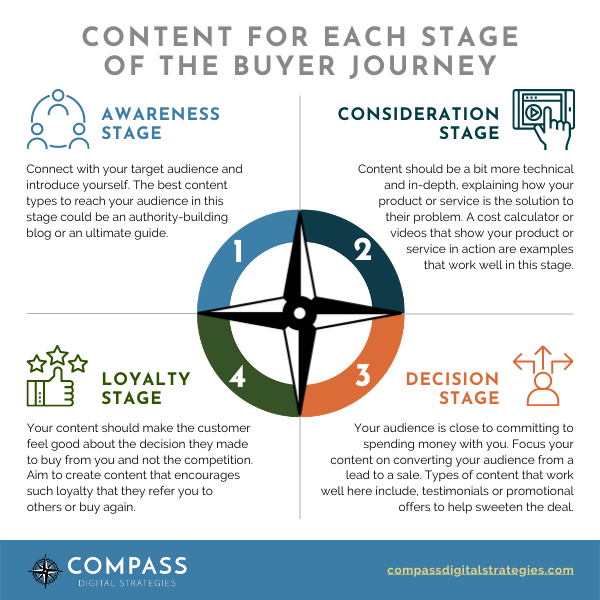 Content types for each stage of the buyer journey.