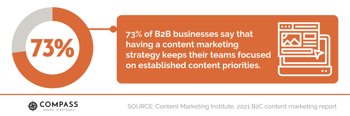 73% of B2B businesses say that having a content marketing strategy keeps their teams focused on established content priorities.