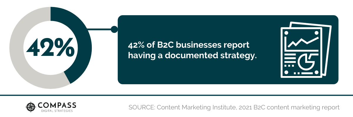 42% of B2C businesses report having a documented strategy.