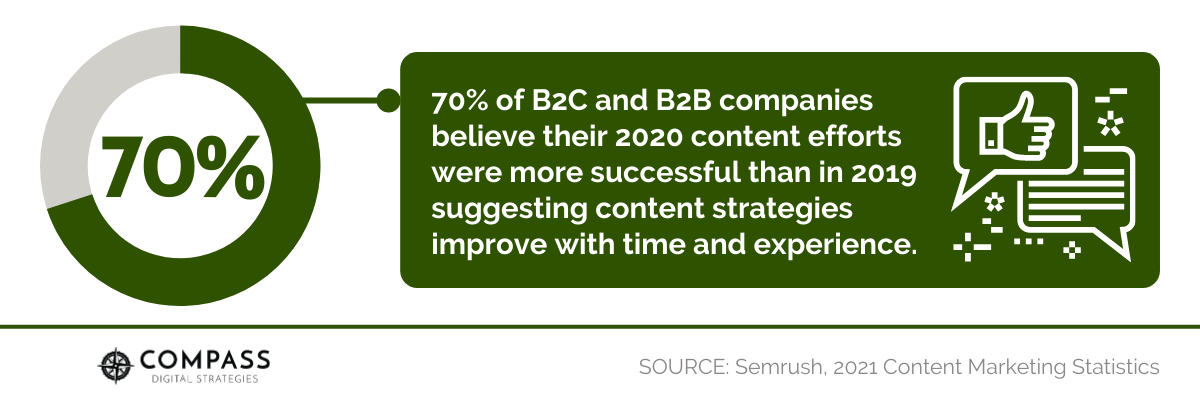 70% of B2C and B2B companies believe their 2020 content efforts were more successful than in 2019 suggesting content strategies improve with time and experience.