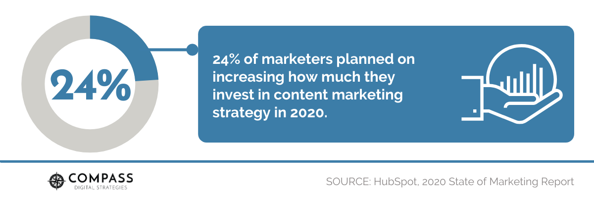 24% of marketers planned on increasing how much they invest in content marketing strategy in 2020.