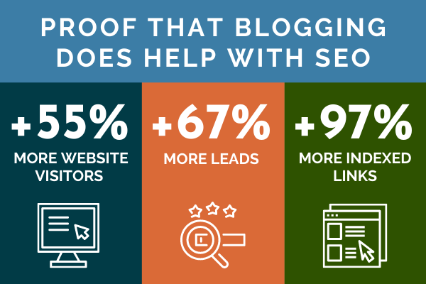 Stats to show that blogging does help SEO.