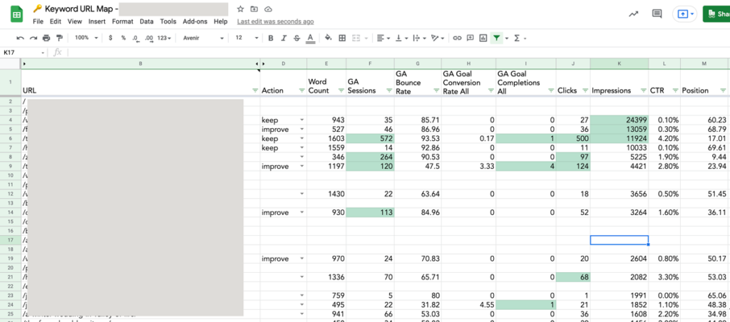 A content audit in spreadsheet form, with data pulled from Google Analytics and Google Search Console.